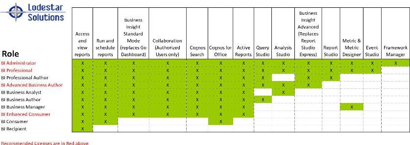 IBM Cognos 10 licensing functionality